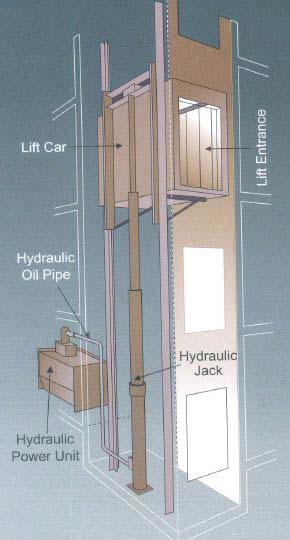 Hydraulic elevator hydraulic lift manufacturers in india for Small elevator for home price