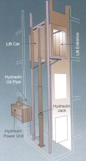 Hydraulic Elevator | Hydraulic Lift Manufacturers in India